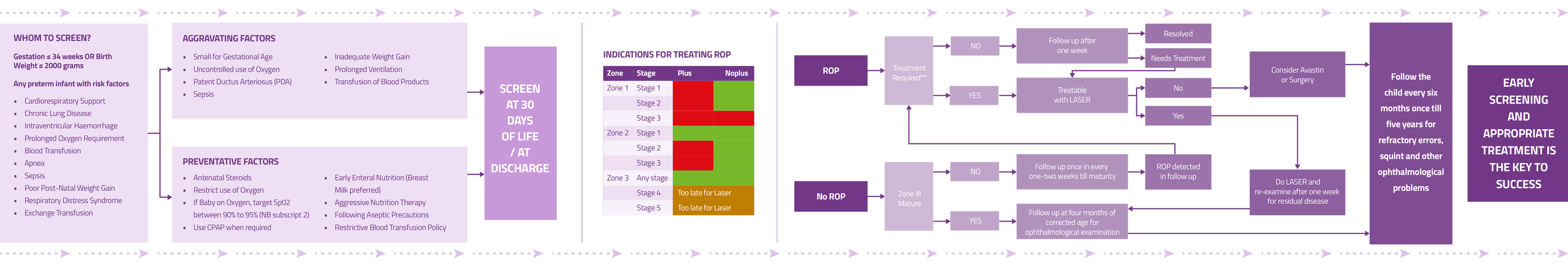 ROP3j-flow-chart